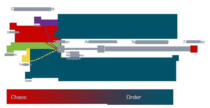 Rapid Workflow